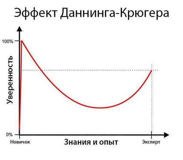 Что такое эффект Даннинга-Крюгера